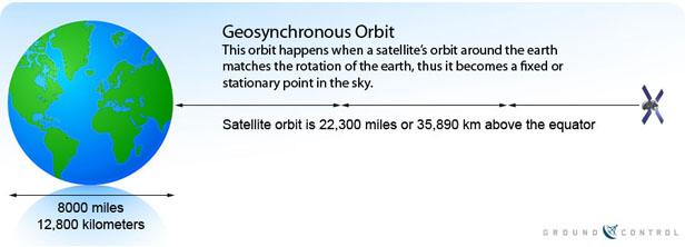 Geostationary_Satellite_Orbit_3