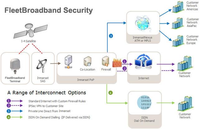 FleetBroadband_Security_Control_Options