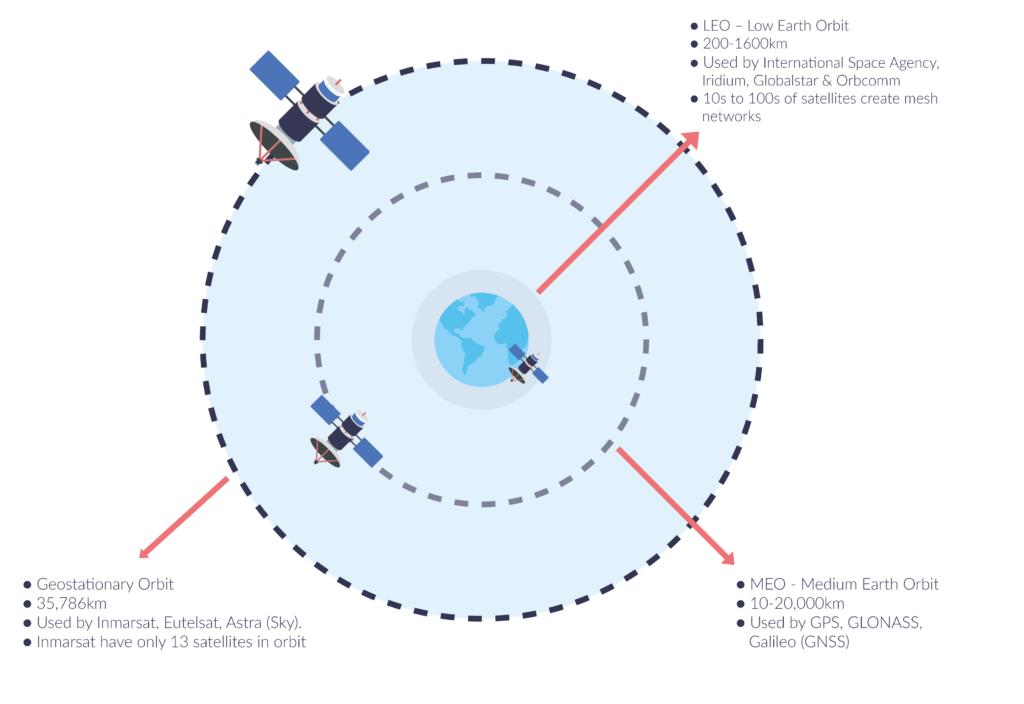 Satellite Orbits Map